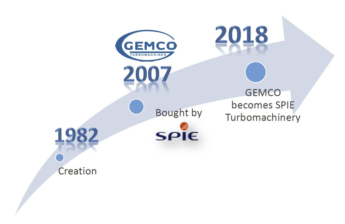 SPIE Turbomachinery's history from 1982 to 2018